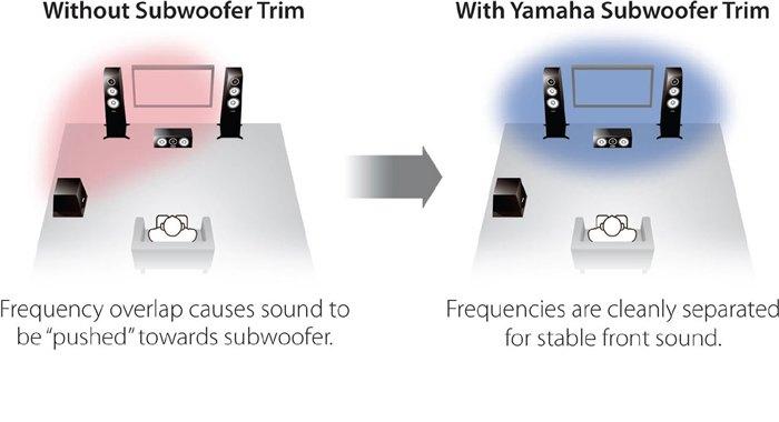 Yamaha RX-V683 Black