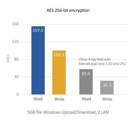QNAP TS-431+ :: Tīkla disku masīvi (NAS) :: Atmiņa, HDD un SSD